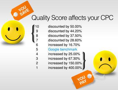 Skóre kvality a úspora