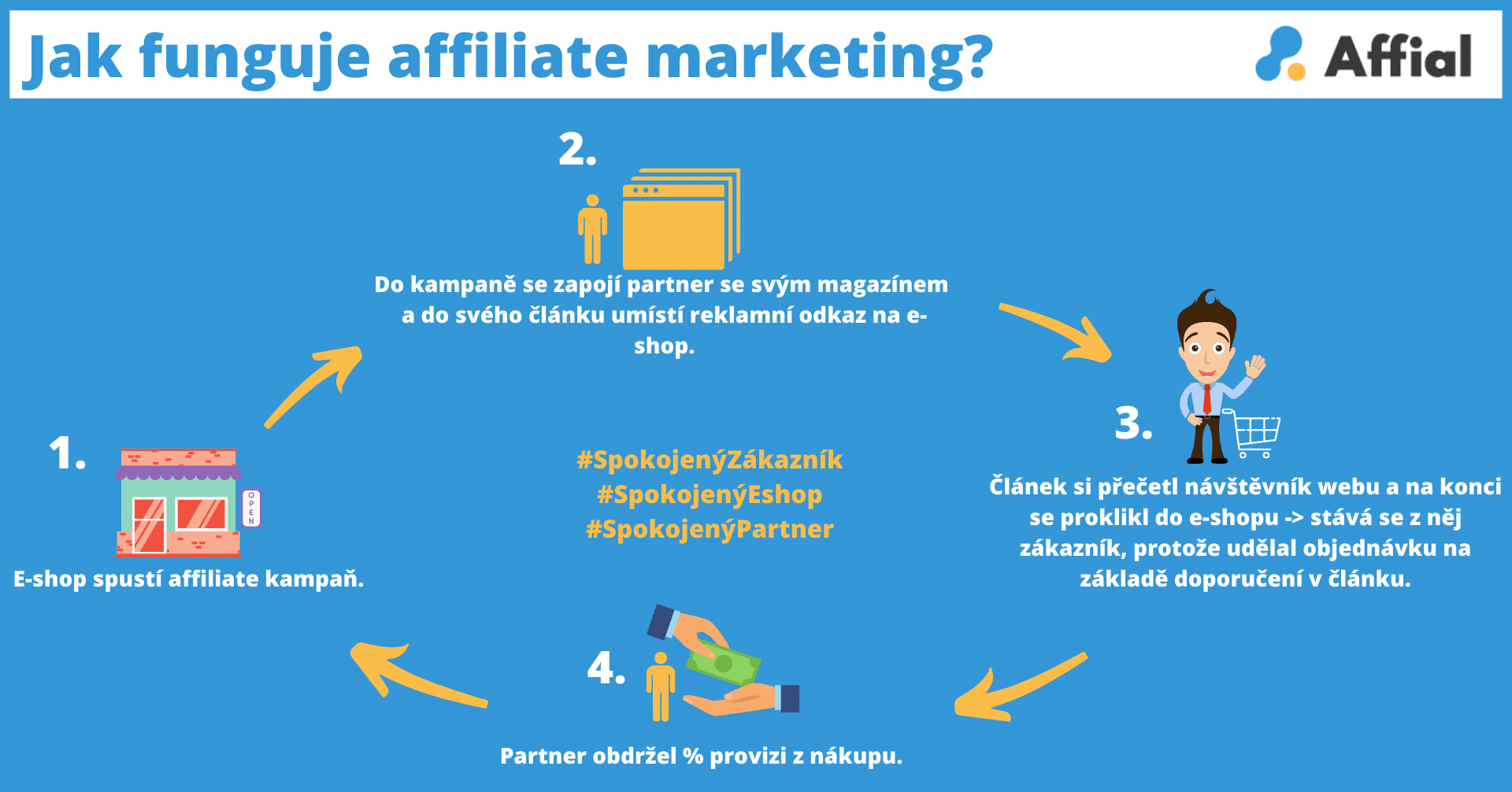 Co to je affiliate marketing - Affial.com