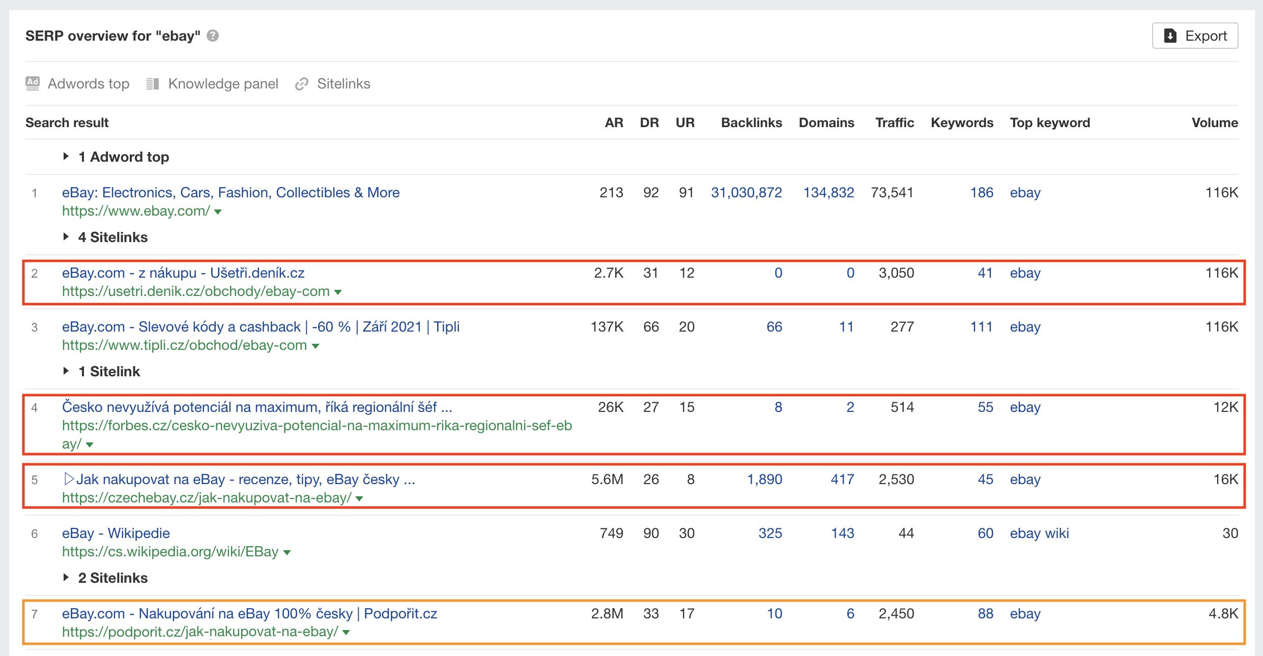 Analýza pozice webu ve vyhledávání na dané klíčové slovo